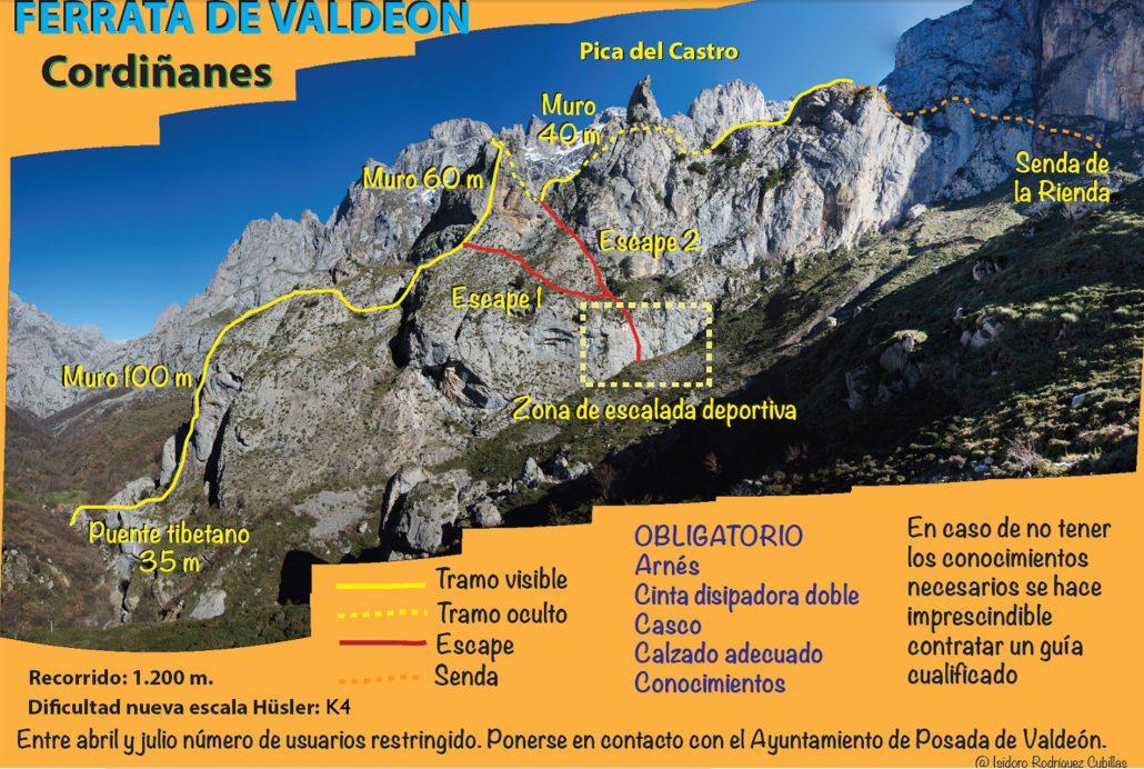 Croquis del recorrido de la vía ferrata El Cares, en Cordiñanes